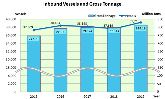 Inbound Vessels and Gross Tonnage in Taiwan over the past five years