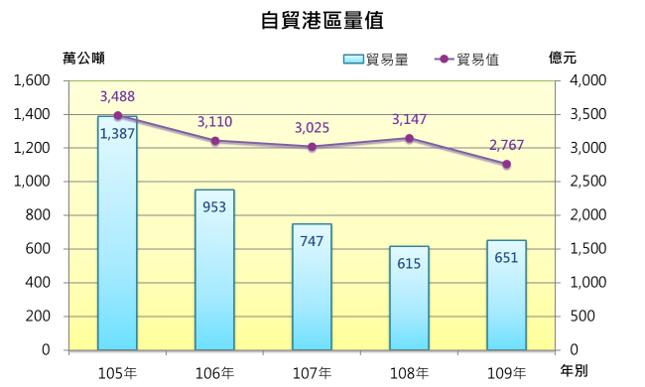 近五年臺灣地區自貿港區貿易量值