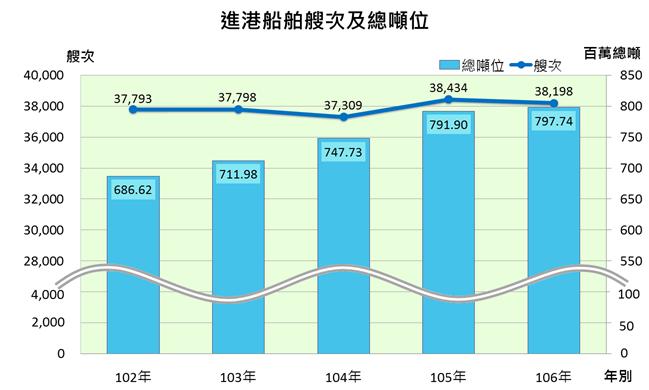 近五年臺灣地區進港船舶艘次及總噸位