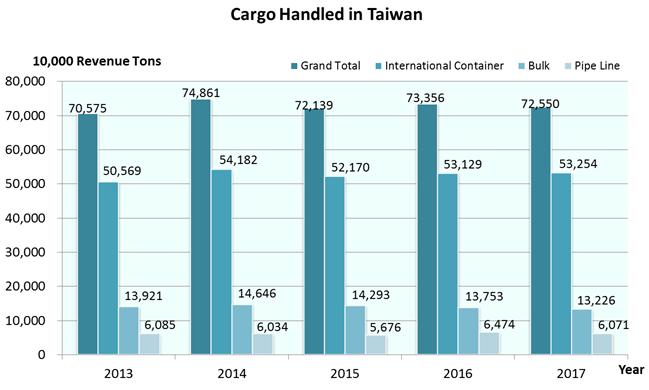 Cargo handled in Taiwan over the past five years