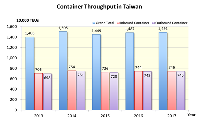 Container throughput in Taiwan over the past five years