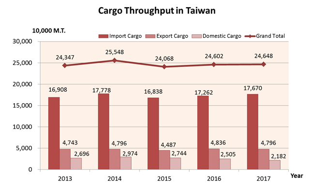 Cargo Throughput in Taiwan over the past 5 years
